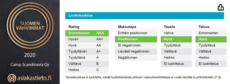 Suomen Vahvimmat sertifikaatti ja AAA luottoluokitus